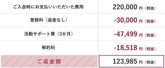 婚活・恋活パーティ コーディネート 無料結構相談所 東京 IBJ